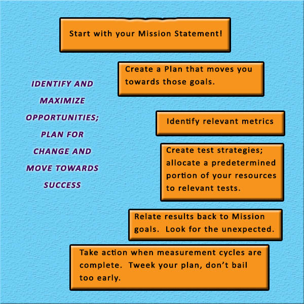 Info graphic visually displays steps to build test and measurement strategies into business plans.